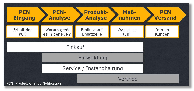 Prozess der Product Change Notification Berarbeitung (PCN) im Ersatzteilwesen