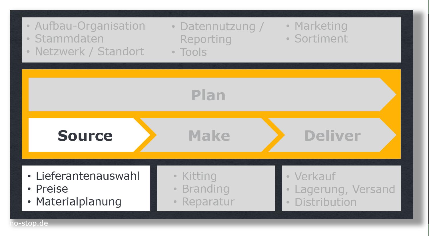 Ersatzteilmanagement Source, Unternehmensberatung für After Sales Service