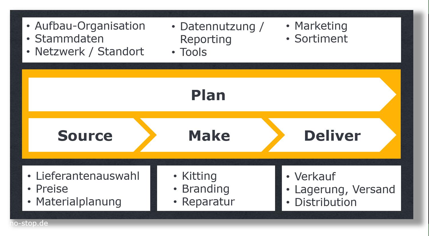 Ersatzteilmanagement Plan, Unternehmensberatung für After Sales Service no-stop.de