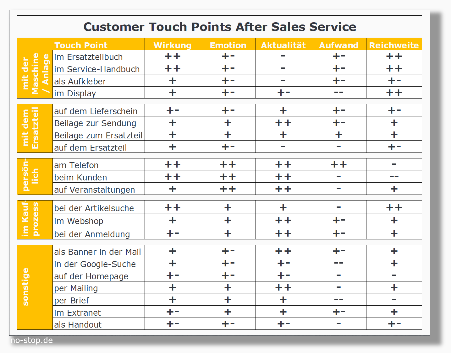 Customer Touch Points im Ersatzteil-Business