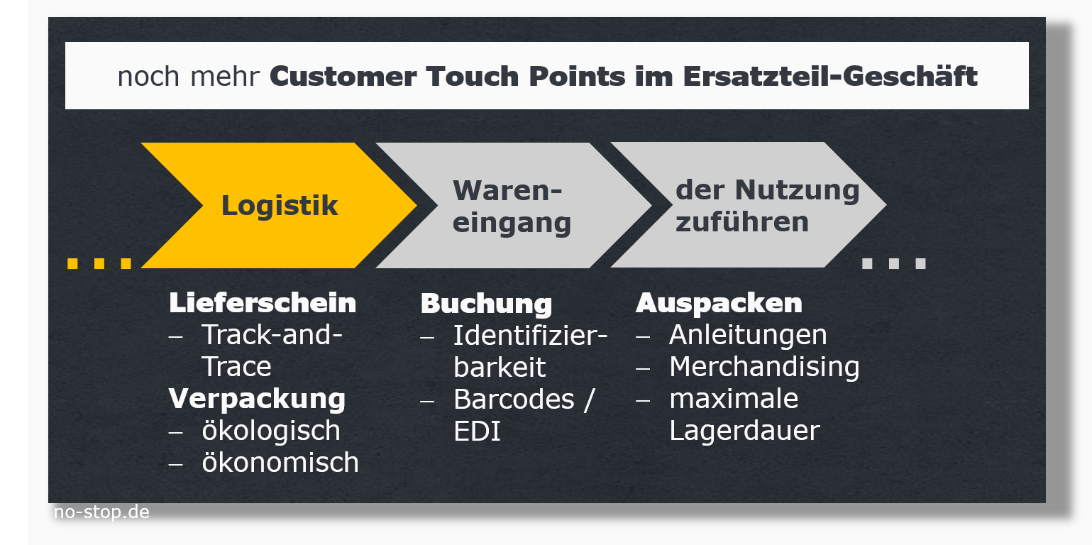 Customer Touch Points im Lieferprozess