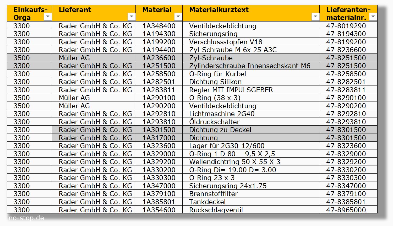 Dubletten-Suche bei Ersatzteilen über die Artikelnummer des Lieferanten