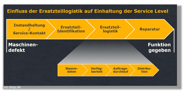 Einfluss der Ersatzteillogistik auf den Service Level im After Sales Service