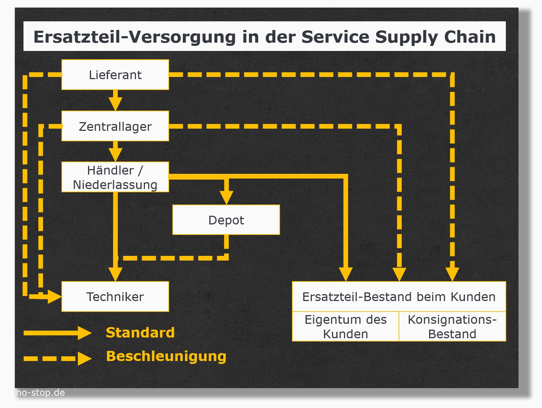 Ersatzteilversorgung folgt Service Level Agreements