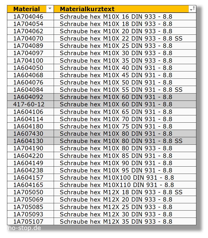 Suche nach Dubletten über die Bezeichnung von Ersatzteilen