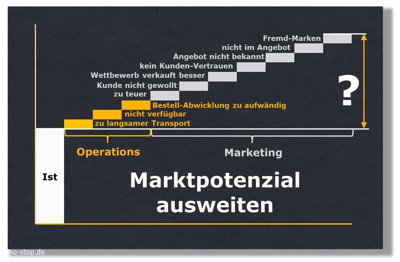 Marktpotenzial im Ersatzteil-Business mit Systematik ausweiten