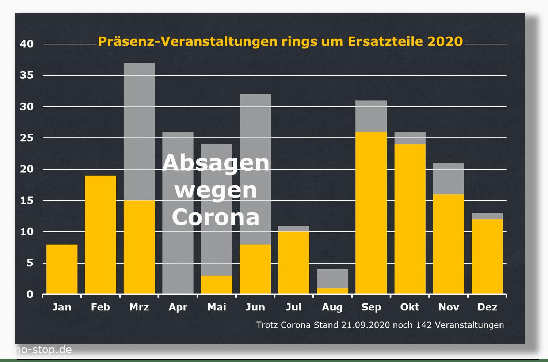 Anzahl Ersatzteil-Messen, Ersatzteil-Seminare, Ersatzteil-Tagungen in 2020