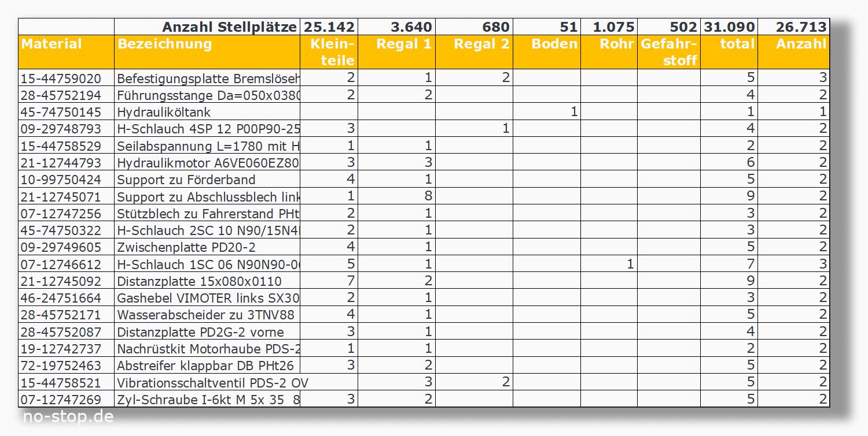 Bestandsanalyse für optimiertes Ersatzteillager