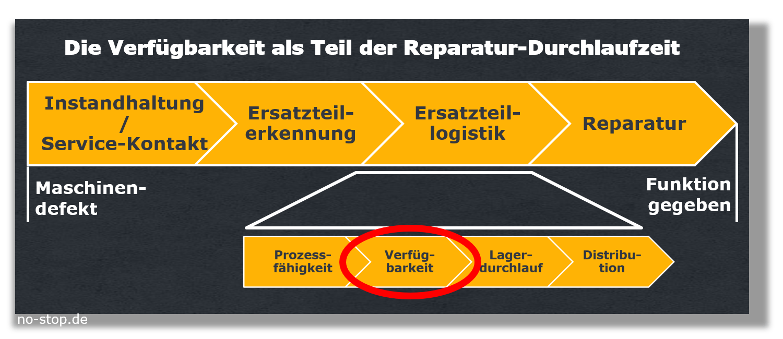 Reparatur-Duchlaufzeit oft durch Ersatzteilverfügbarkeit determiniert