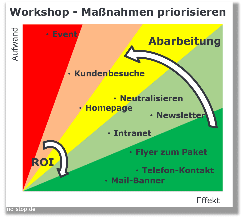 Workshop Ersatzteil-Marketing Ergebnisse