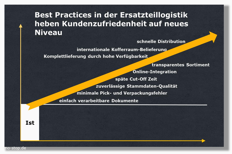 Best Practices in der Ersatzteillogistik heben Kundenzufriedenheit