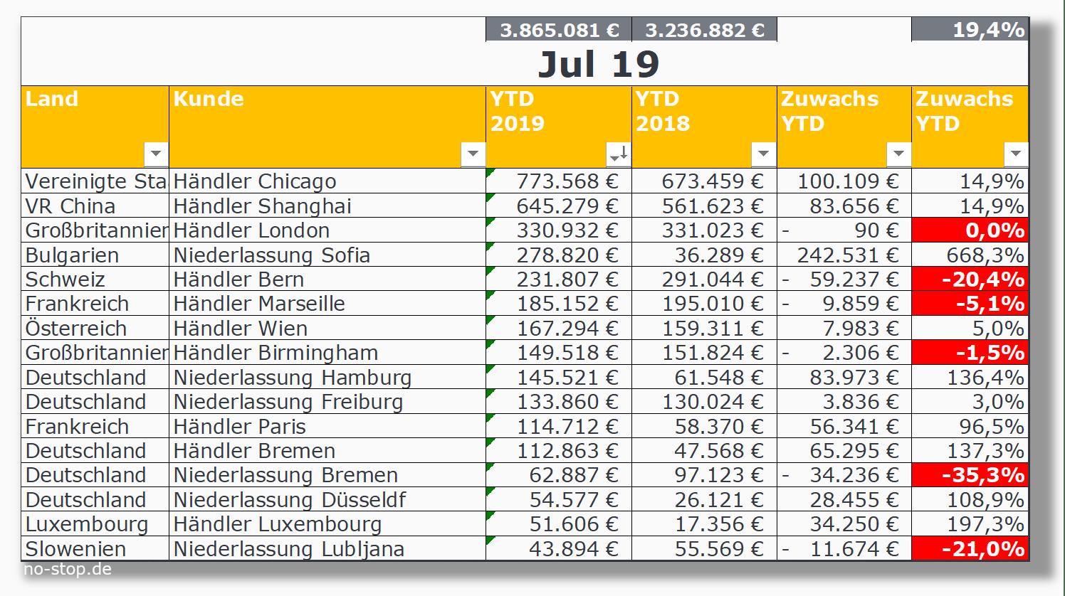 Monatliches Vertriebscontrolling für Ersatzteile auf Ebene YTD