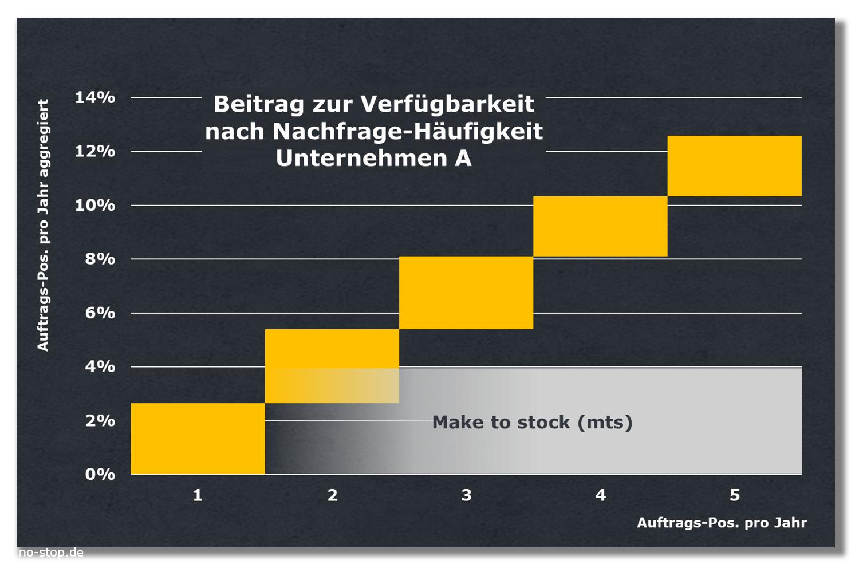 Make-to-Stock bei nur wenigen Auftragspositionen pro Jahr