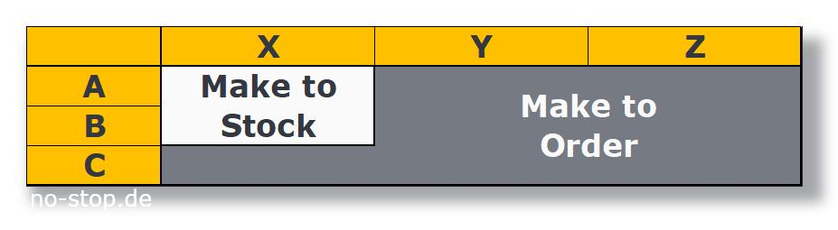 Make-to-Stock (mts) nach Klassen
