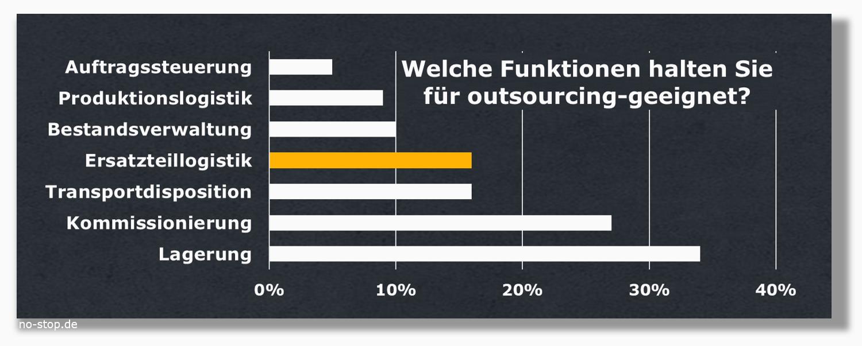 in welchen Logistik-Bereichen lohnt ein Outsourcing ?