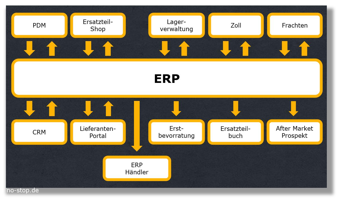 Stammdatenpflege für Ersatzteile im zentralen ERP schafft Konsistenz