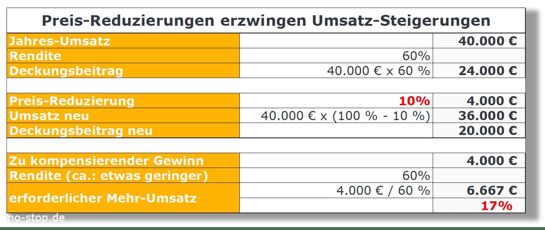 Umsatz-Rechner für Preisreduzierung von Ersatzteilen