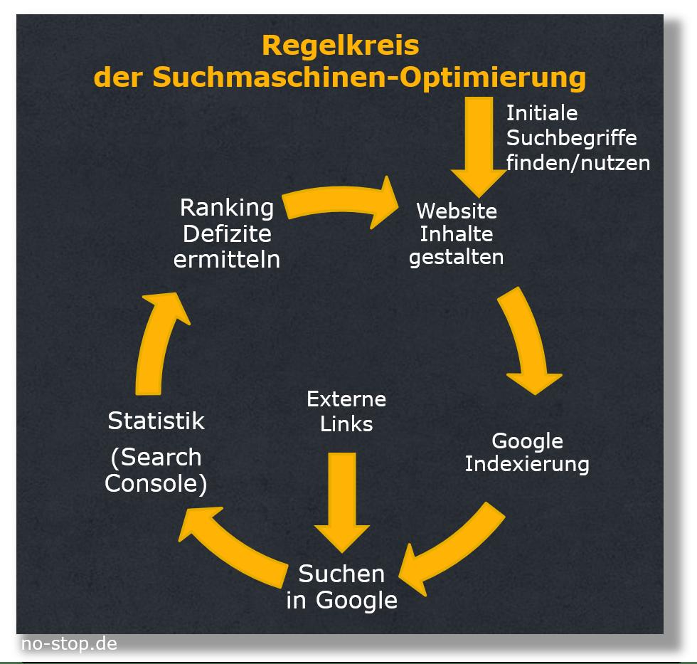 Regelkreis Suchmaschinen-Optimierung auch im After Sales Marketing