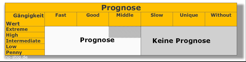 Bestandsmanagement durch Entscheidung für Prognose