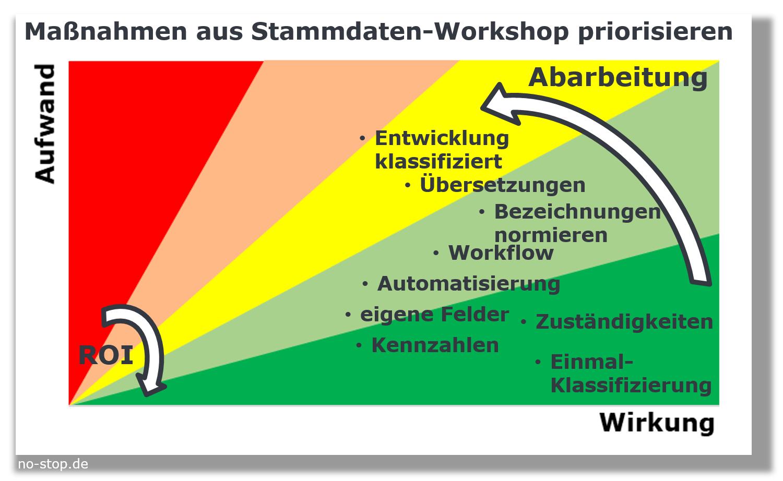 Stammdaten Workshop für Ersatzteile Maßnahmen priorisieren