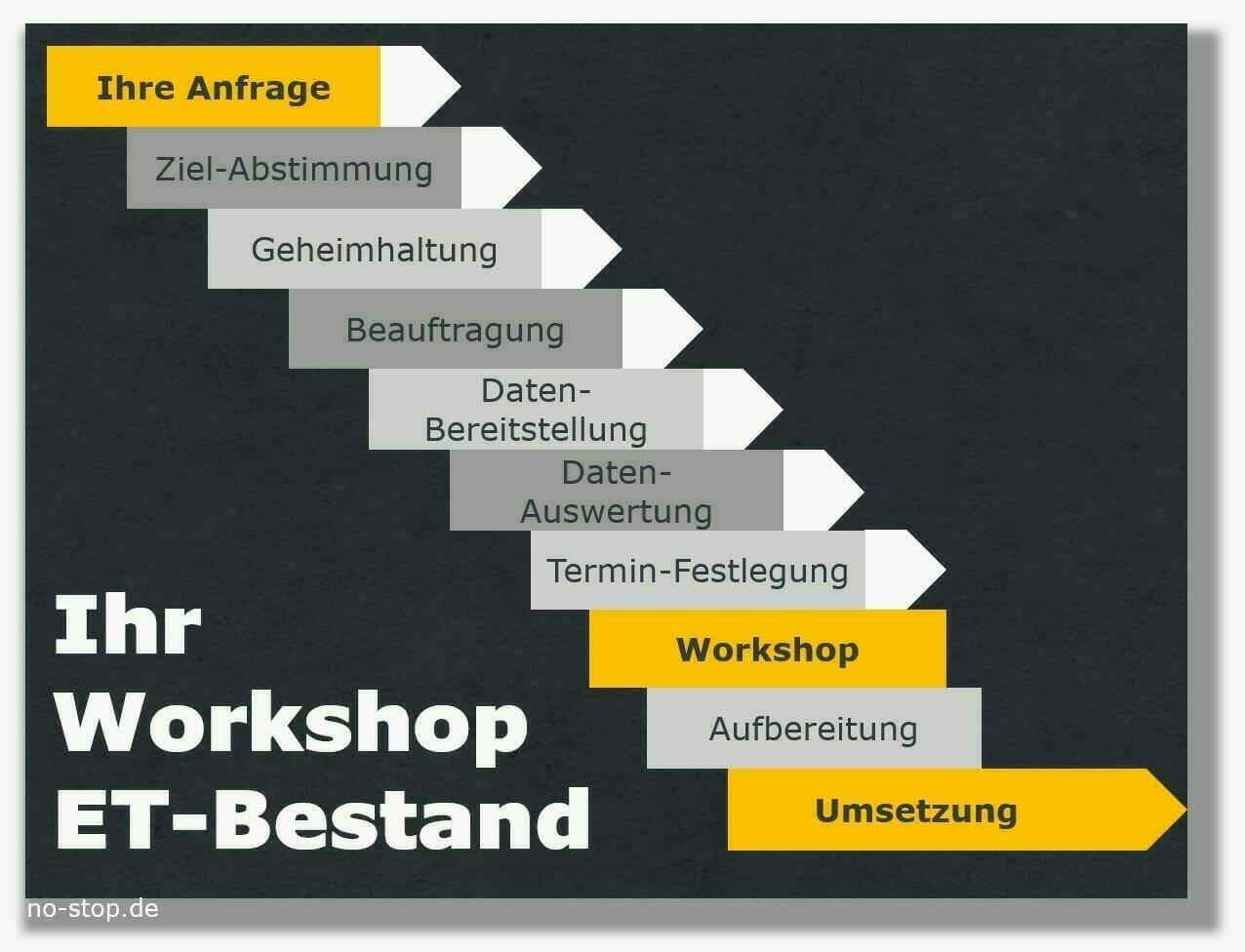 Ablauf für Workshop Bestandssenkung Ersatzteile