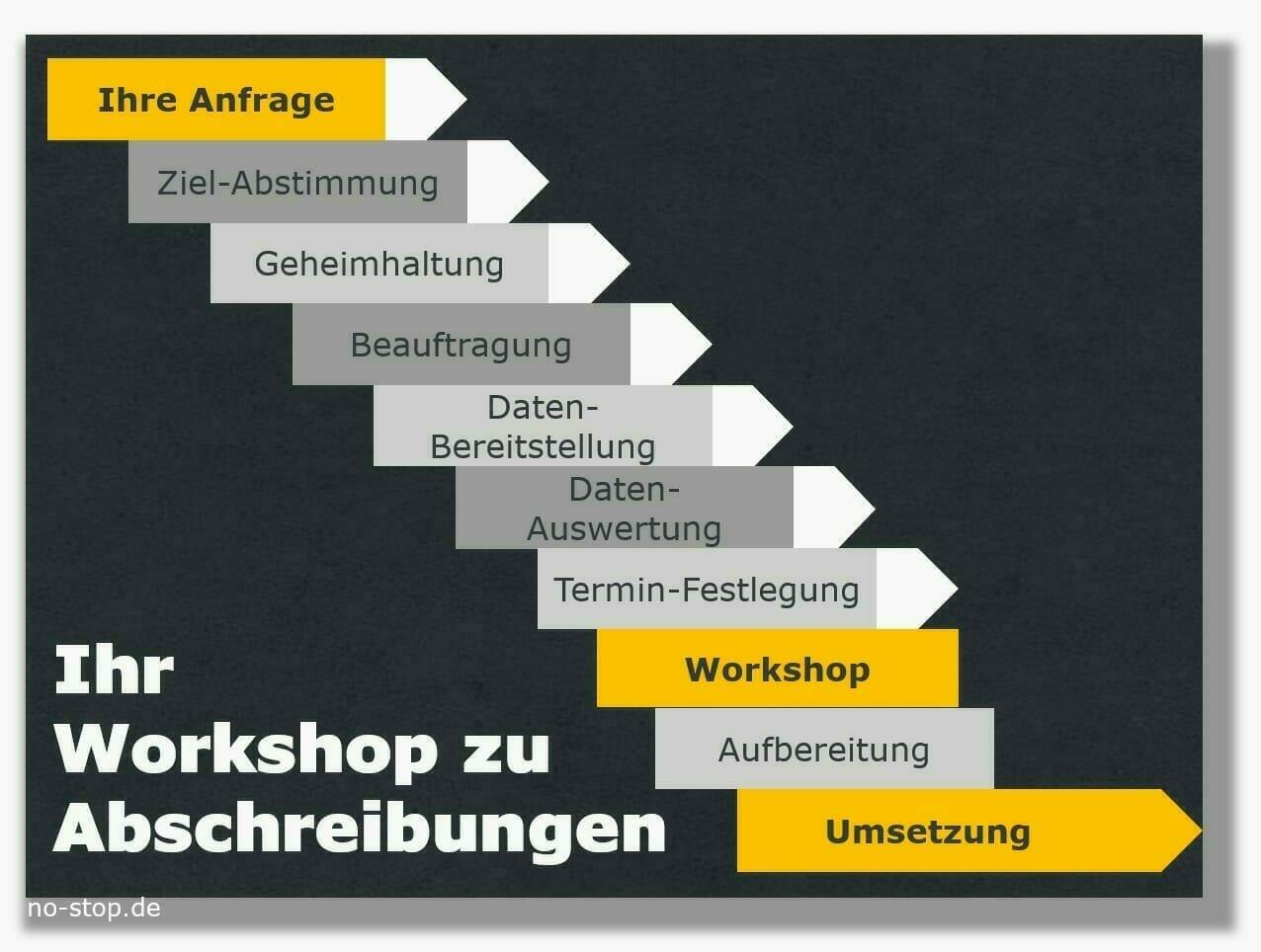 """Ablauf Workshop """"Abschreibungen auf Ersatzteile"""""""