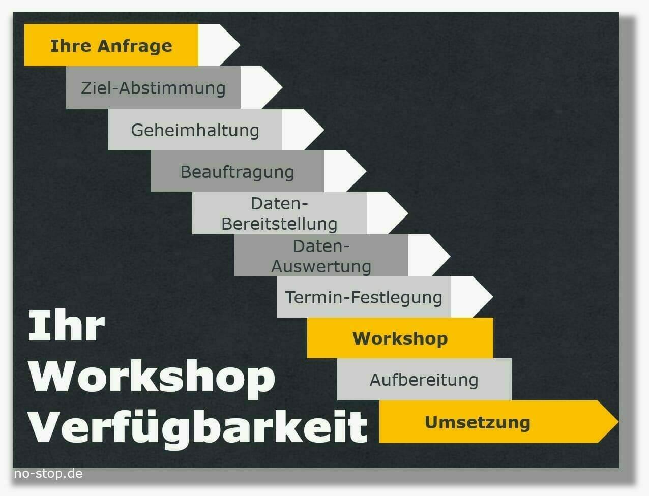 Ablauf für Workshop Ersatzteile-Verfügbarkeit