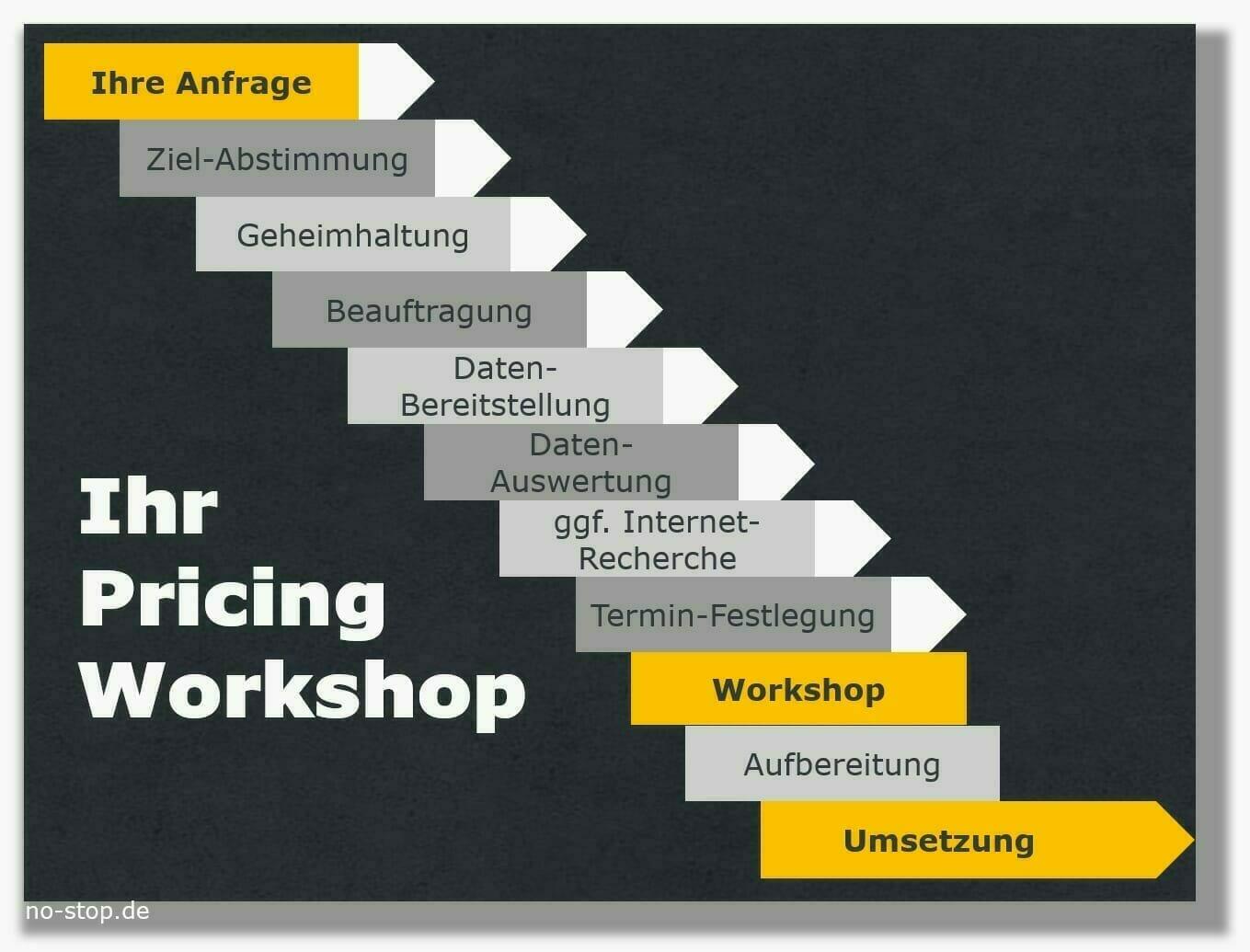 Ablauf zum Workshop Ersatzteil-Pricing