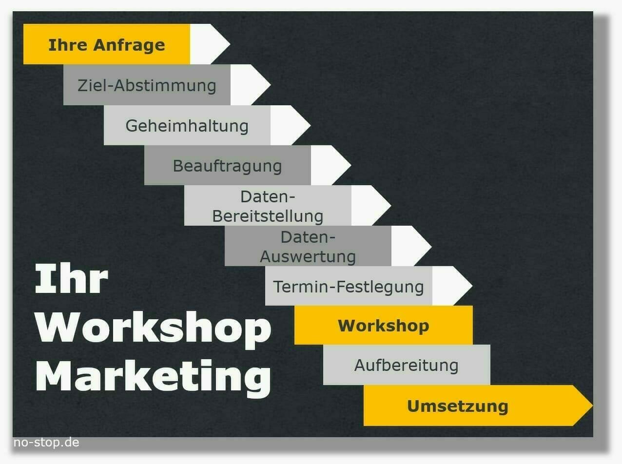 Ablaufplan rund um einen Workshop Ersatzteil-Marketing