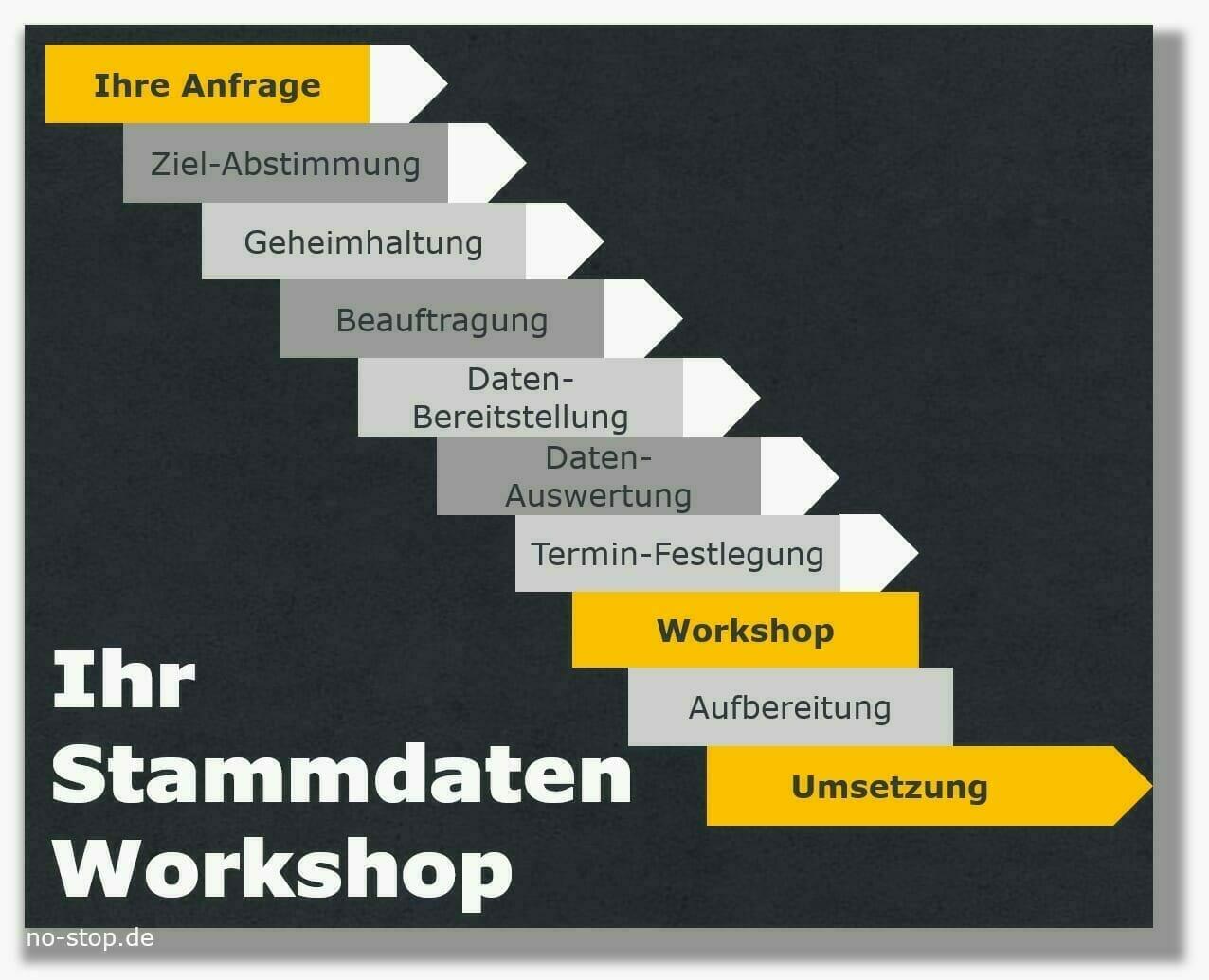 Ablaufplan Stammdaten-Workshop für Ersatzteile