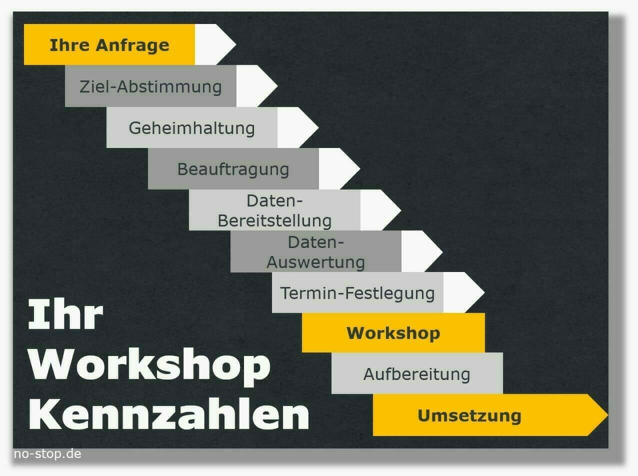 Ablauf Workshop Kennzahlen Ersatzteile