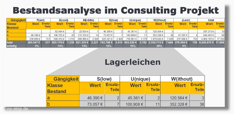 Bestandsanalyse im Consulting Projekt