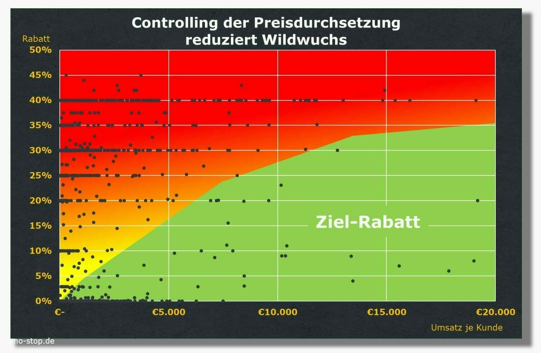 Controlling der Preisdurchsetzung bei Ersatzteil-Verkäufen