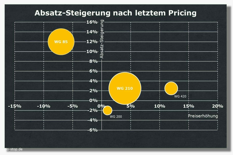 Ersatzteil-Pricing vs Absatz-Entwicklung aus Ersatzteil-Controlling
