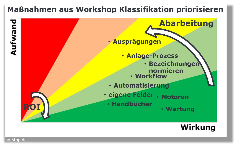 """Workshop """"Ersatzteil-Klassifikation"""" für Ersatzteile: Maßnahmen priorisieren"""
