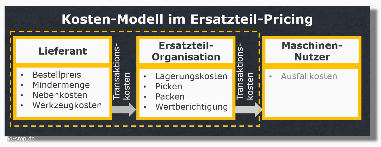 Kostenmodell im Ersatzteil-Pricing