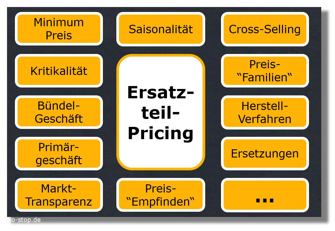 Parameter für das Ersatzteil-Pricing