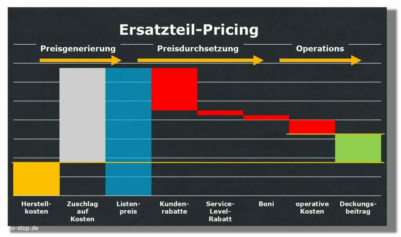 Preisbildung und Preisdurchsetzung bei Ersatzteilen