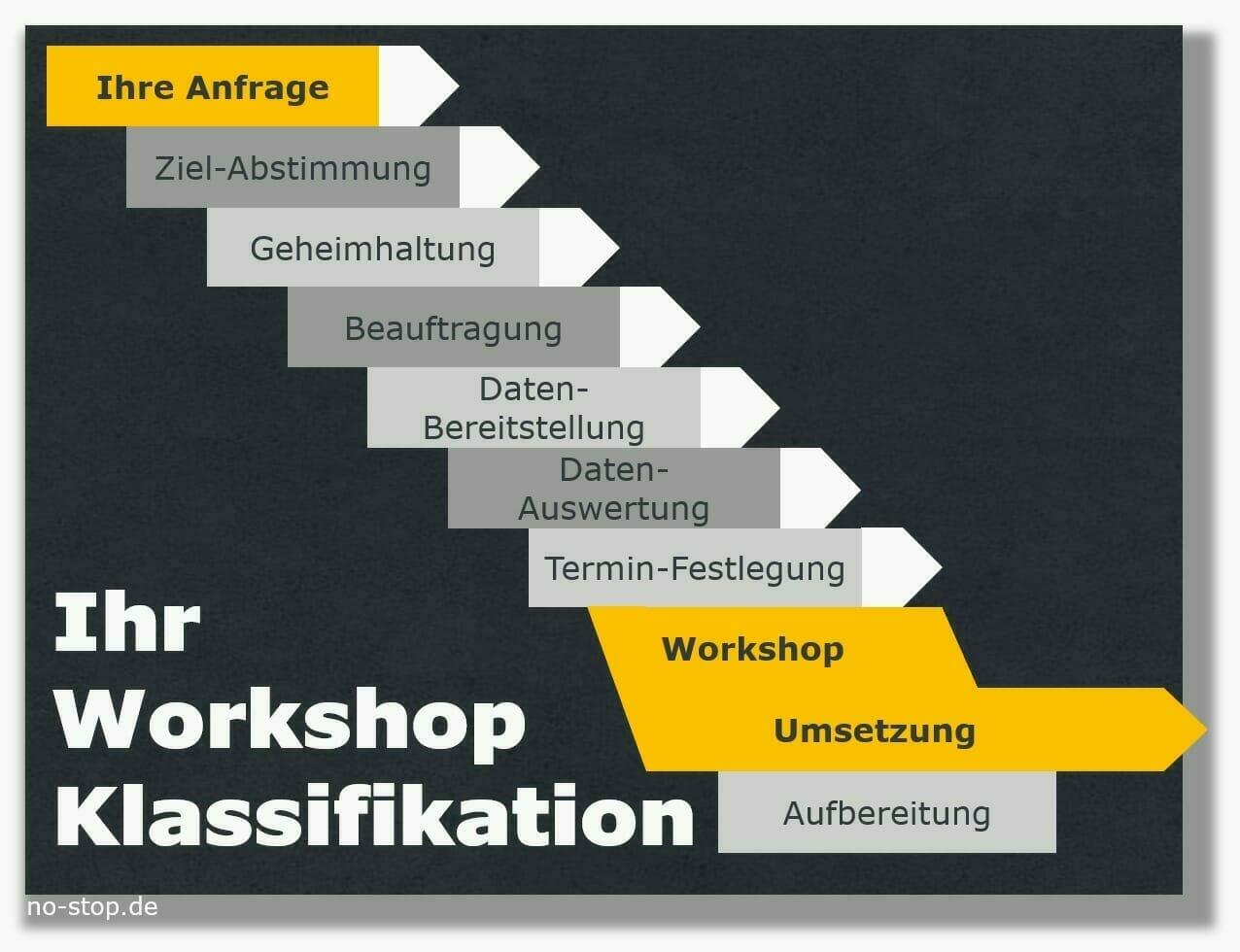 Umfeld zum Workshop Ersatzteil-Klassifikation