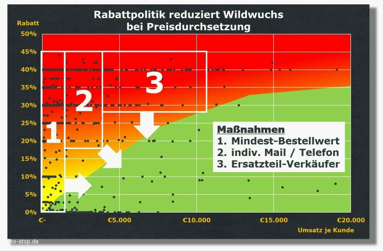 Massnahmen zur Umsetzung der Rabattpolitik