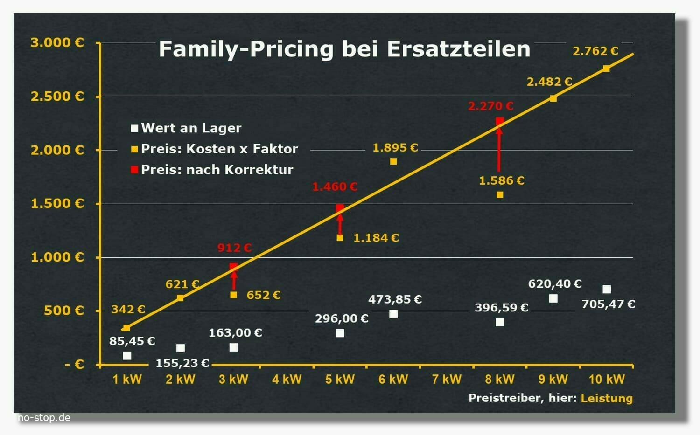 """Preisstrategie """"Family-Pricing"""" bei Ersatzteilen"""