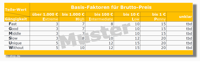 """Preisstrategie """"bottom up"""" (Zuschlagsfaktor) bei Ersatzteilen"""