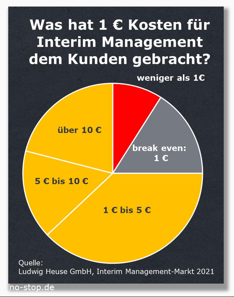 Interim Management erwirtschaftet hohen ROI