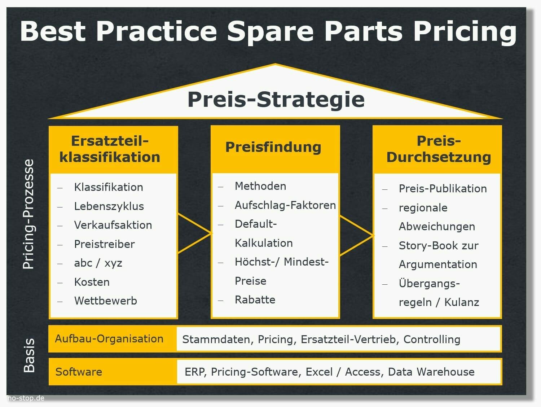 Best-Practice auch beim Spare Parts Pricing