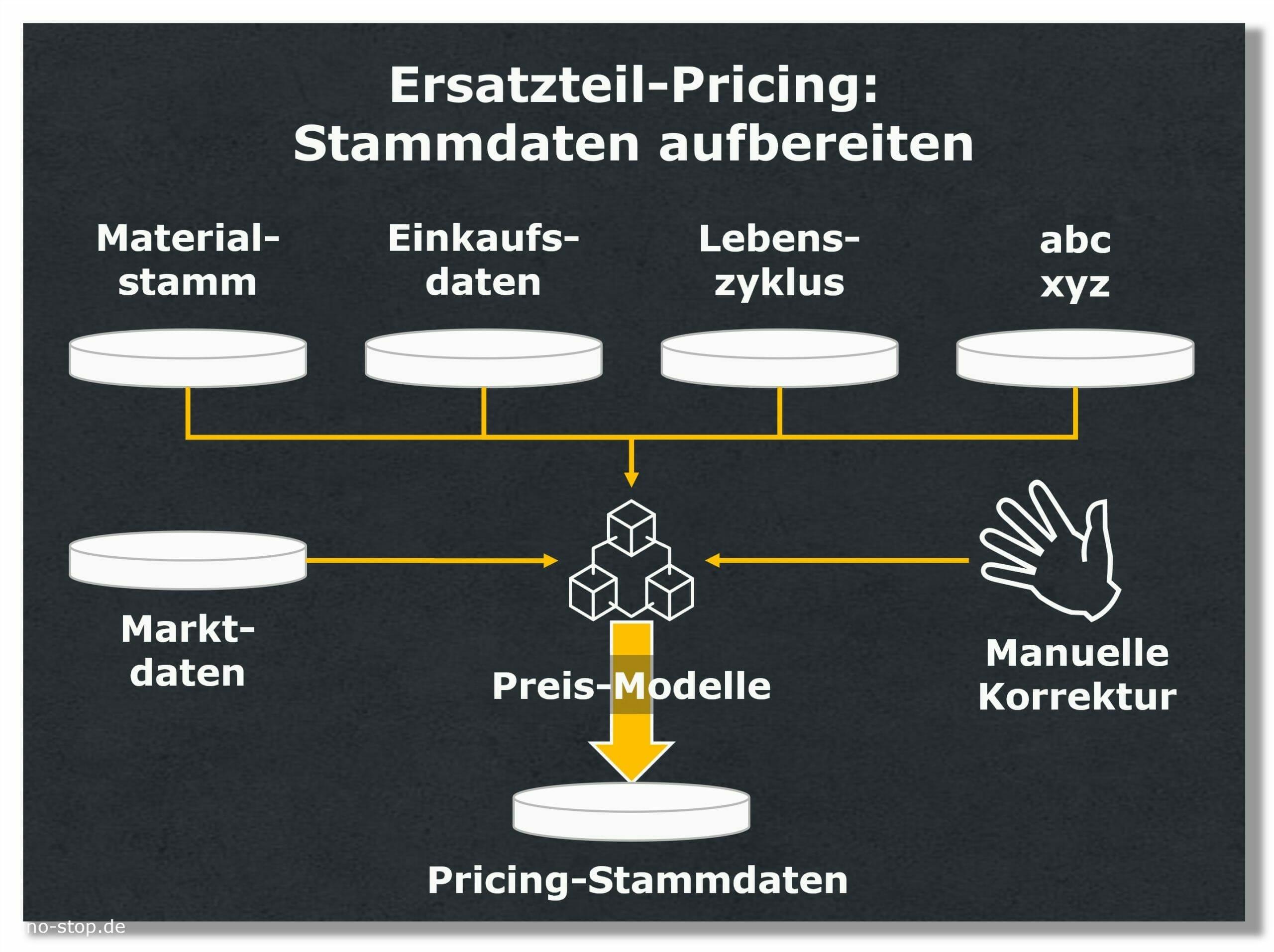 Stammdaten für das Ersatzteil-Pricing aufbereiten