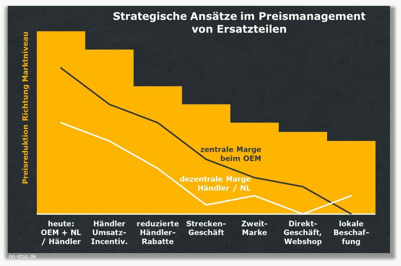 Unternehmensberatung unterstützt strategische Ansätze im Preismanagement von Ersatzteilen