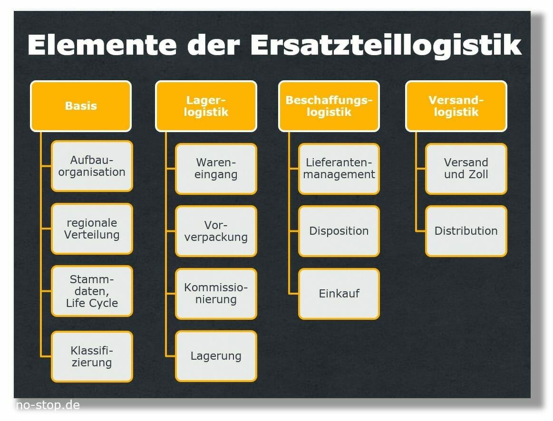 Elemente der Ersatzteillogistik, Optimierung durch Unternehmensberatung no-stop.de