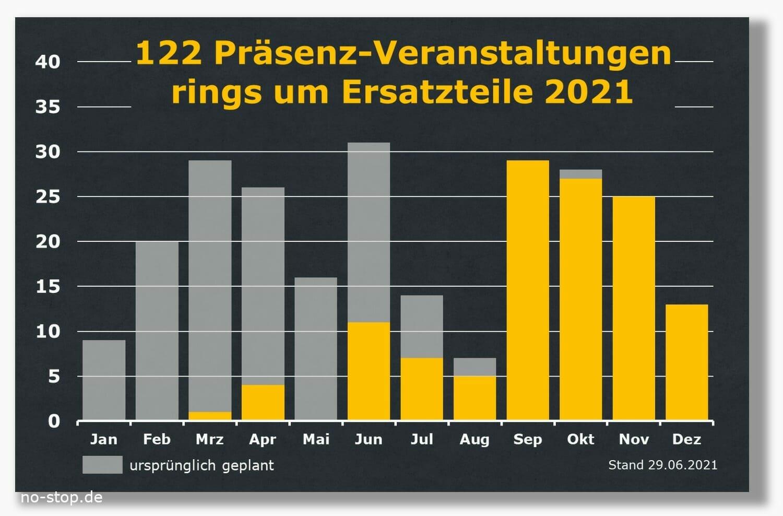Anzahl Ersatzteil-Messen, Ersatzteil-Seminare, Ersatzteil-Tagungen in 2021